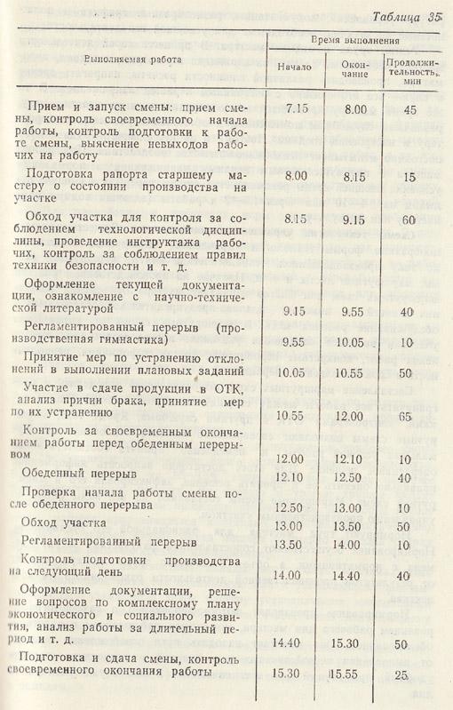 Должностная Инструкция Начальника Эл.Цеха